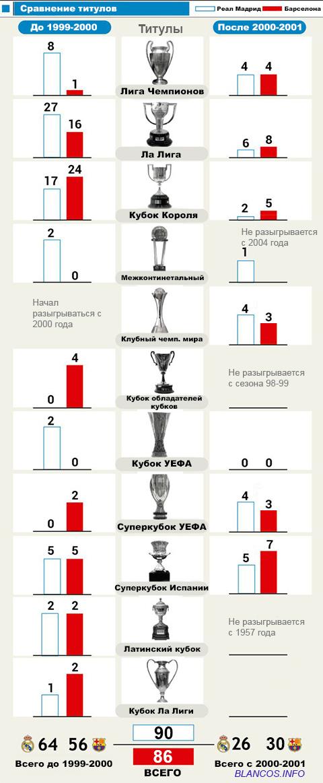 Все трофеи реал мадрида за всю историю фото